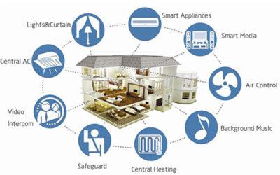 Smart Home fai date