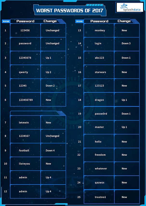 peggiori-passwords-2017